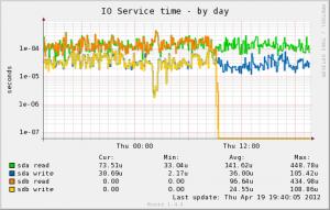 Linux faulty spare raid1